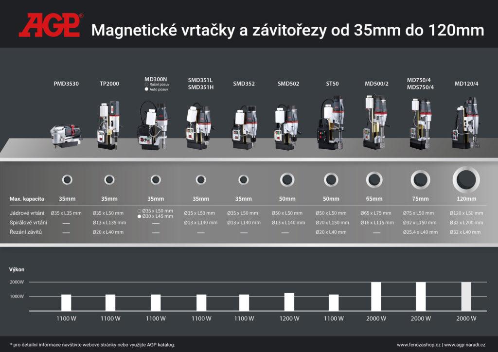Porovnání - magnetické vrtačky na kov AGP