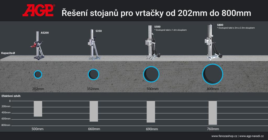 Porovnání stojanů na vrtačky AGP